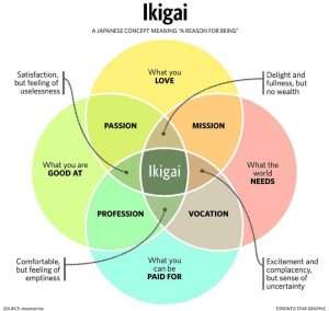 Ikigai-Reason-for-being
